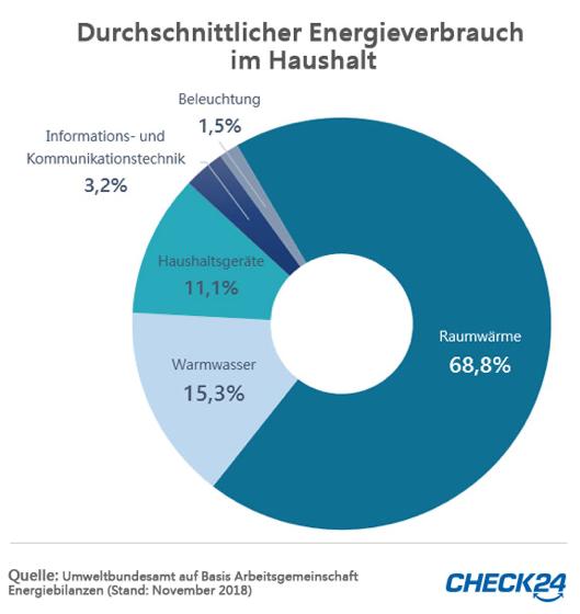 Energieverbrauch pro Haushalt